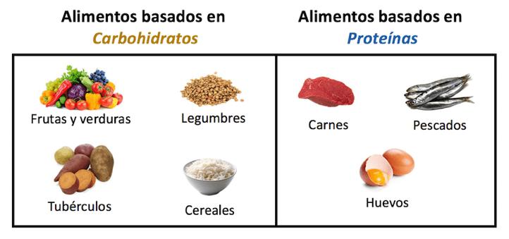 tabla alimentos