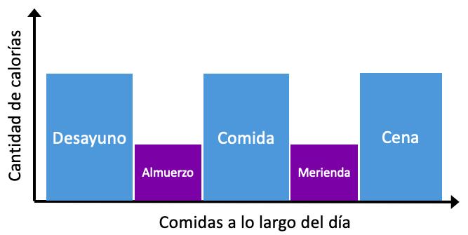 gráfica distribución calorias