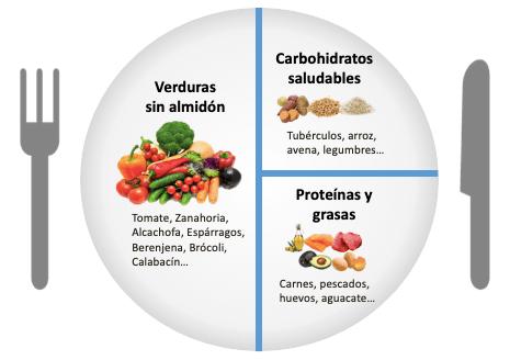 proporción de nutrientes